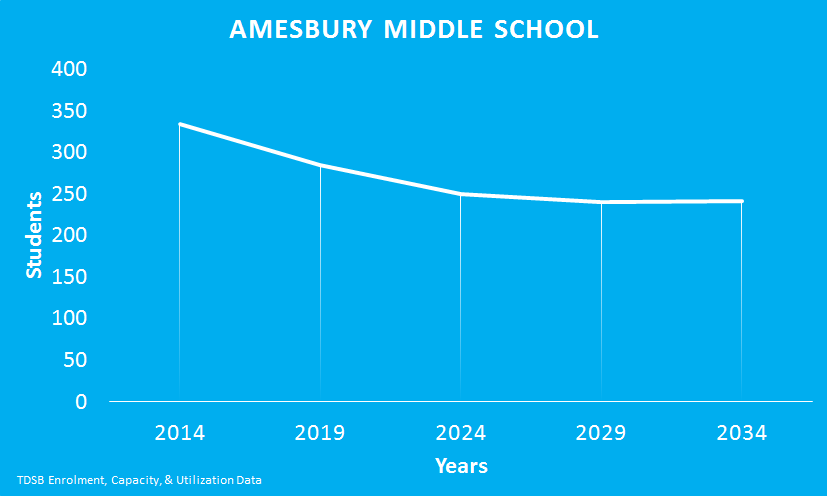 Amesbury_middle_school
