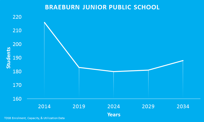 Braeburn-Junior-Public-school