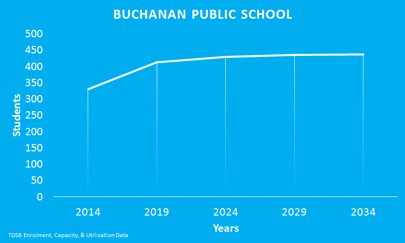 Buchanan-Public-School