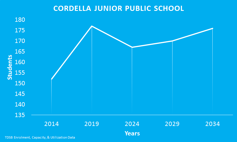 Cordella-Junior-Public-School