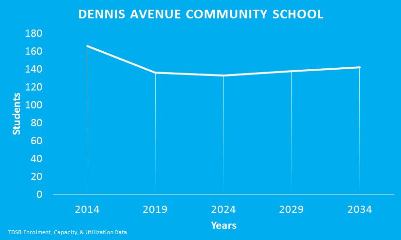 Dennis-Avenue