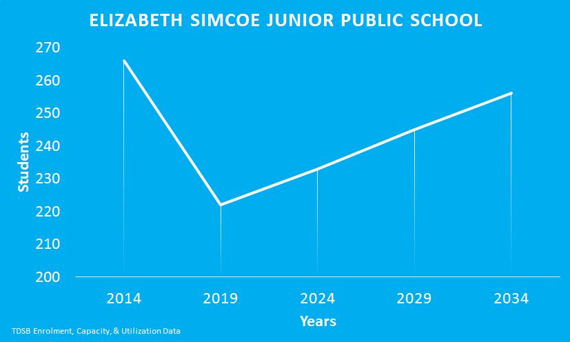 Elizabeth-Simcoe