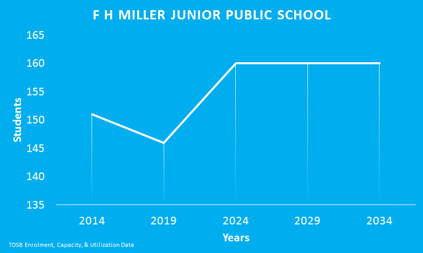 FH-Miller