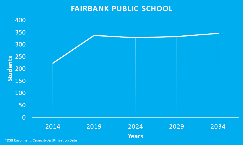 Fairbank-Public