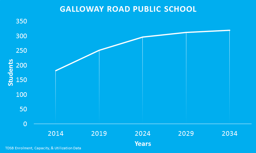 Galloway-Road