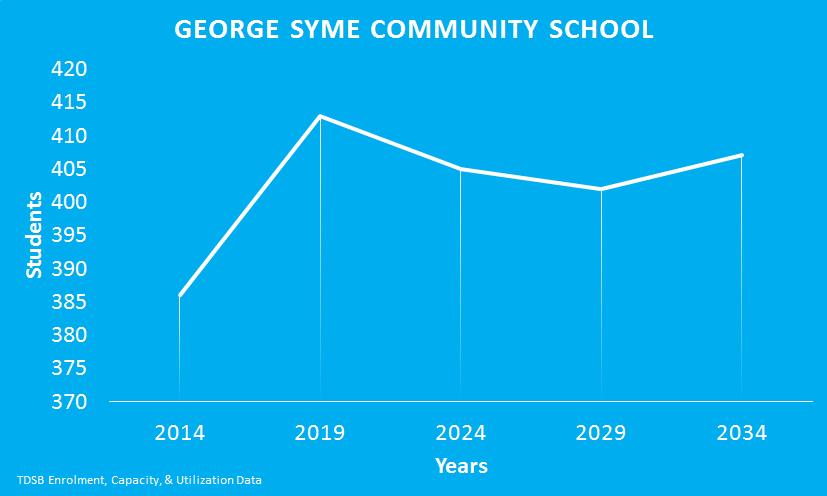 George-Syme