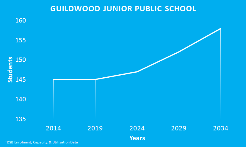 Guildwood-Junior