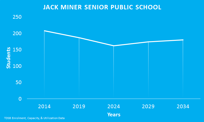 Jack-Miner