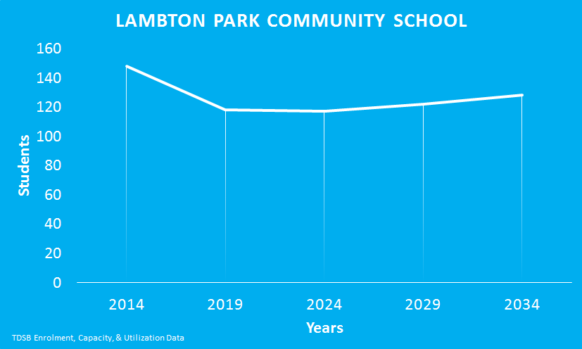 Lambton-Park