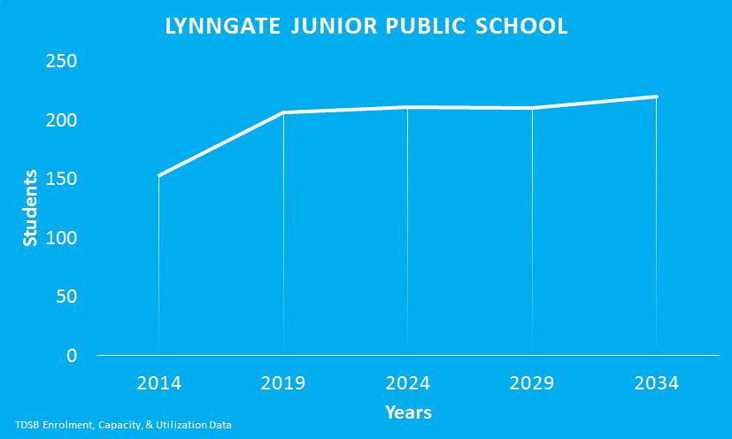 Lynngate