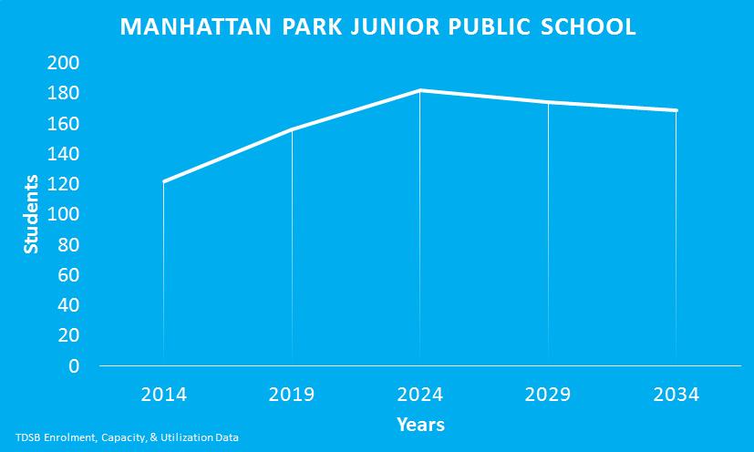 Manhattan-Park