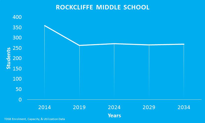 Rockcliffe