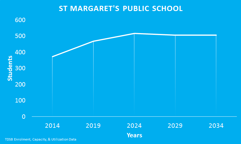 St-Margarets