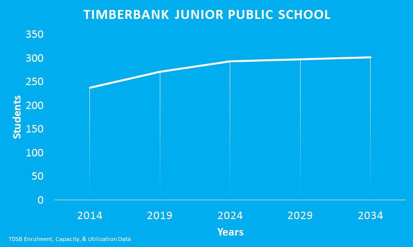 Timberbank