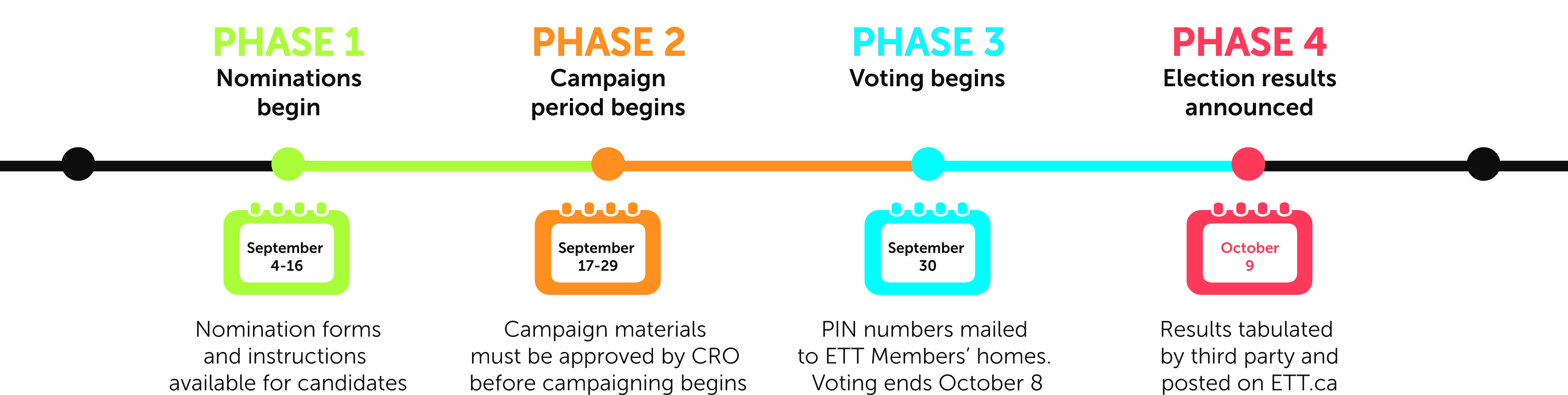 ETT Fall 2015 By-Election Timeline
